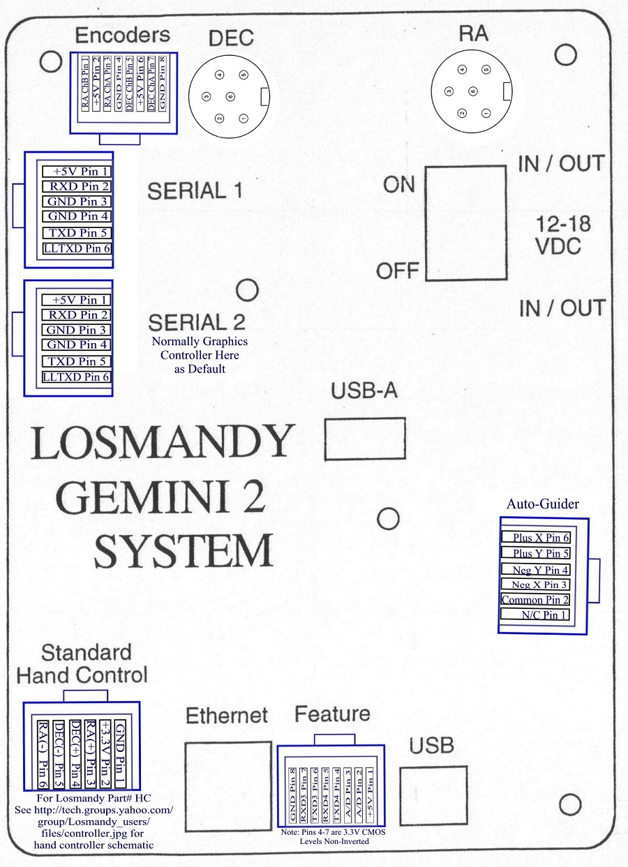Gemini Panel Wiring Diagram Libraries Serial Port Pin Libraryfig 1 G2 Modes Fig
