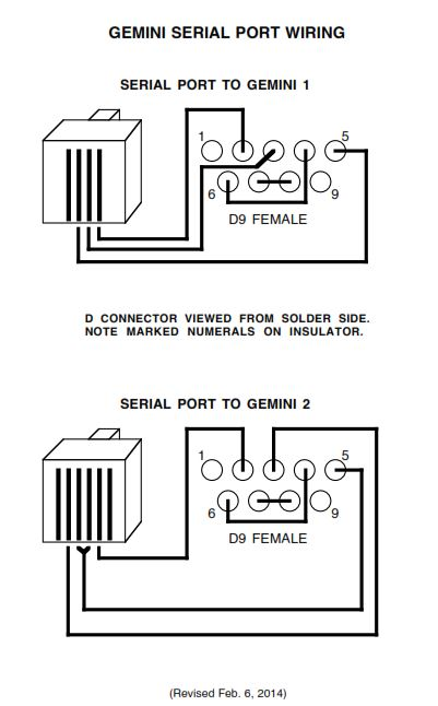 G2 Serial Port Modes